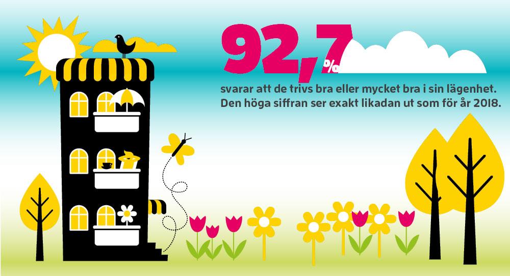 bild som visar att 92,7% av Gavlegårdarnas hyresgäster är nöjd eller mycket nöjd med sitt boende