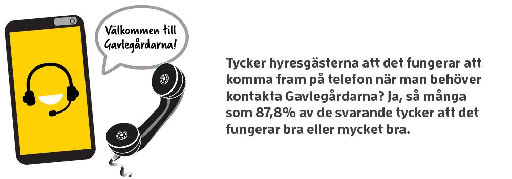 Bild som visar att 87,8% av hyresgästerna tycker att det fungerar bra eller mycket bra att komma fram på telefon